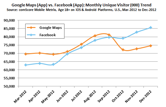 google_maps_app_vs-_facebook_app_image_1