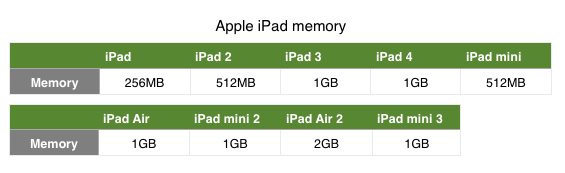 ipad air 2GB ram (1)