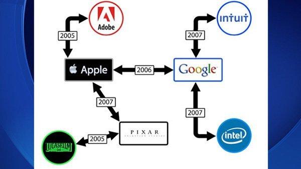 silicon-valley-lawsuit-apple-google-intel
