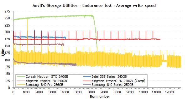 ssd-endurance-test-average-write