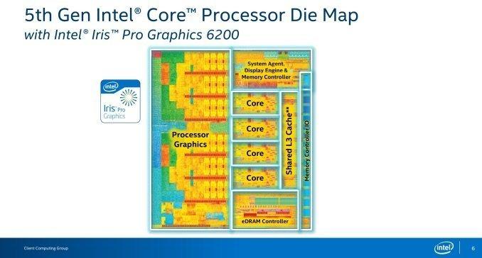 Intel Core i7-5775C-4